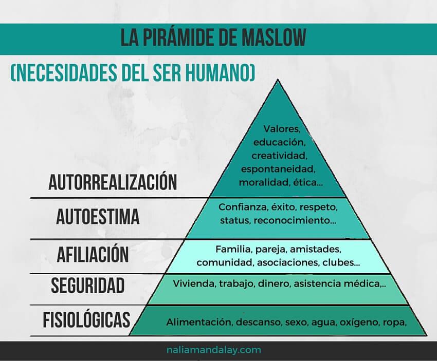 A pirâmide das necessidades – Gracinda e a Psicologia